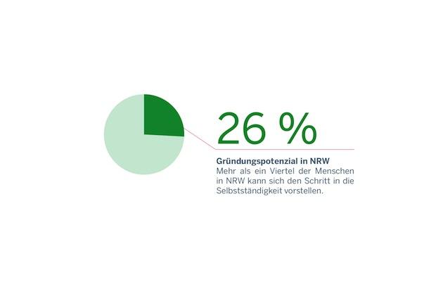 Photo of Jeder vierte Bürger in NRW kann sich den Schritt in die Selbstständigkeit vorstellen