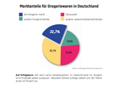 Quelle: dm-drogerie markt GmbH + Co. KG