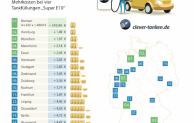 Benzinpreise bewegen sich weiterhin auf niedrigem Niveau