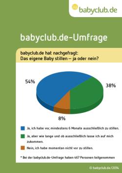 Quelle: babyclub.de