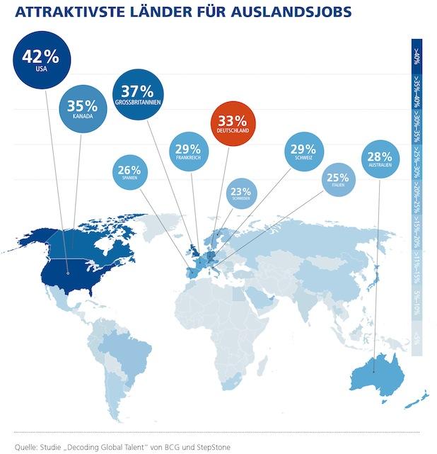 Bild von Zwei Drittel der Arbeitskräfte weltweit würden für einen Job ins Ausland ziehen