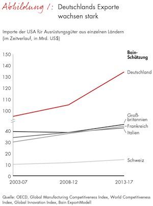 Photo of Bain-Studie zur Reindustrialisierung der USA