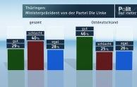 ZDF-Politbarometer Oktober II 2014
