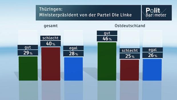 Bild von ZDF-Politbarometer Oktober II 2014