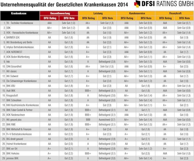 Photo of Neues GKV-Rating der Gesetzlichen Krankenkassen 2014