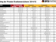 Qualitätsrating der Privaten Krankenversicherer 2014/15