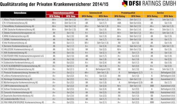 Photo of Qualitätsrating der Privaten Krankenversicherer 2014/15