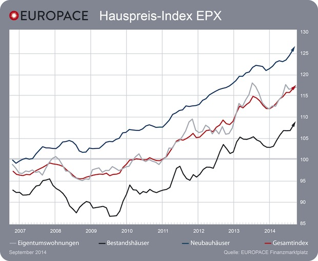 Photo of Europace Hauspreis-Index EPX: Immobilienpreise steigen wieder an