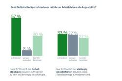 Quelle: Pressebüro GRÜNDERGIPFEL NRW c/o neues handeln GmbH