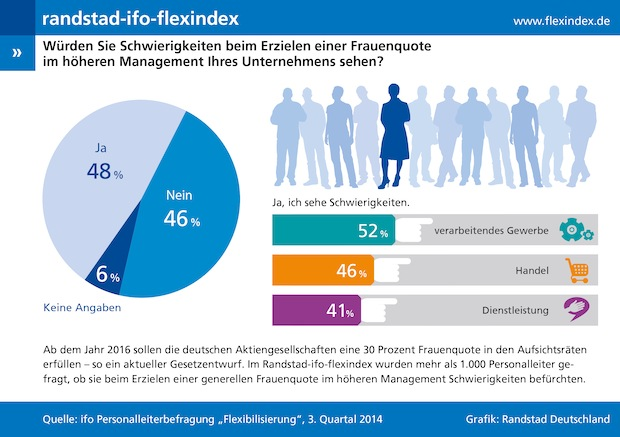 Photo of Randstad Flexindex 3/2014: Personaler sind unsicher