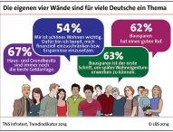 Mehrheit der Deutschen ist vom Bausparen überzeugt