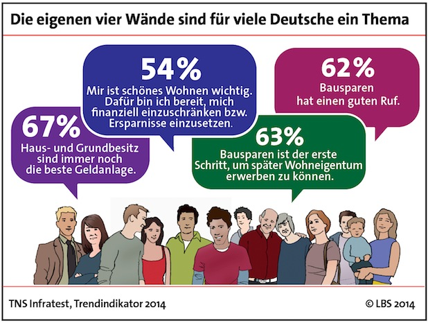 Photo of Mehrheit der Deutschen ist vom Bausparen überzeugt