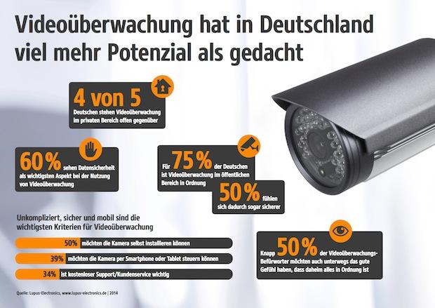 Photo of Datensicherheit bei Videoüberwachung am wichtigsten