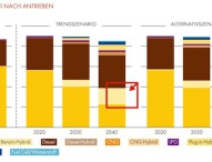Shell PKW-Szenarien bis 2040