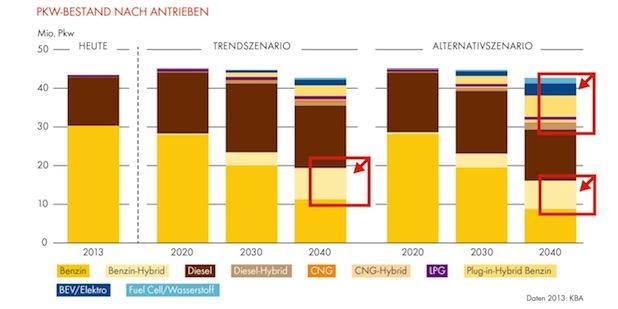 Photo of Shell PKW-Szenarien bis 2040