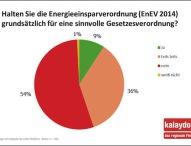 Makler befürchten Preissteigerungen durch EnEV 2014
