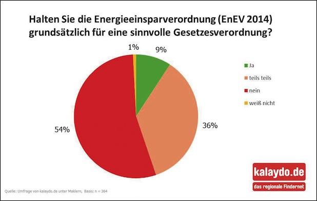 Bild von Makler befürchten Preissteigerungen durch EnEV 2014