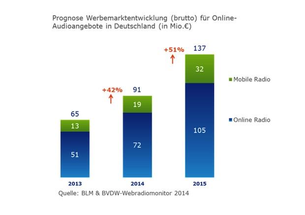 Bild von Markt für Audio-Werbung im Internet verdoppelt sich bis 2015