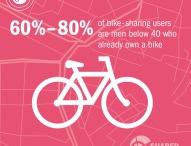 Mobilität: Männer unter 40 Jahren leihen am häufigsten Fahrräder aus