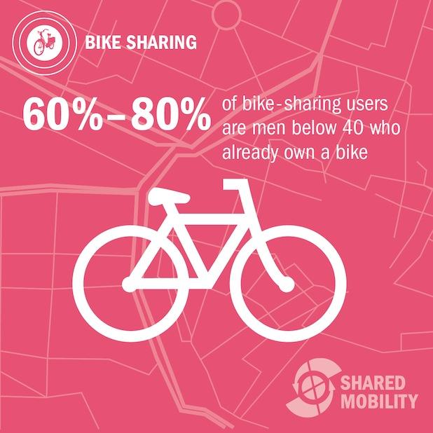Bild von Mobilität: Männer unter 40 Jahren leihen am häufigsten Fahrräder aus