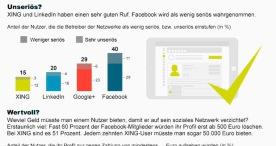 Studie: die Deutschen und soziale Netzwerke