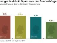 BVR zum Weltspartag: Sparquote langfristig rückläufig