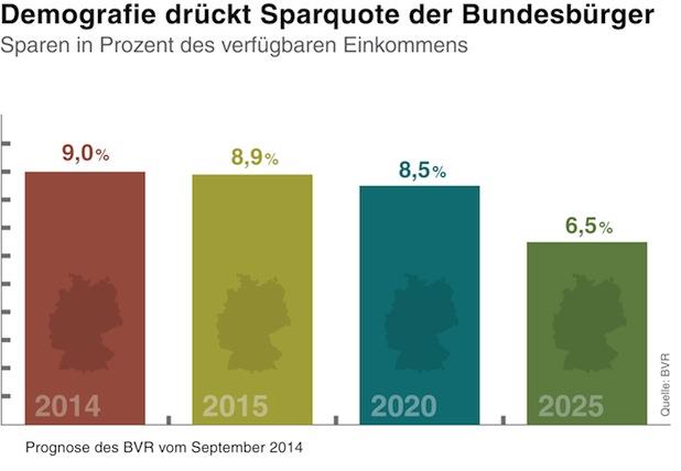 Bild von BVR zum Weltspartag: Sparquote langfristig rückläufig