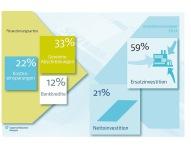 Unternehmen finanzieren Investitionen nur zu 12 Prozent mit Bankkrediten
