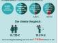 Ehepaare und Lebenspartner: Gehalt hat sich geändert? Rechtzeitig Steuerklasse wechseln!