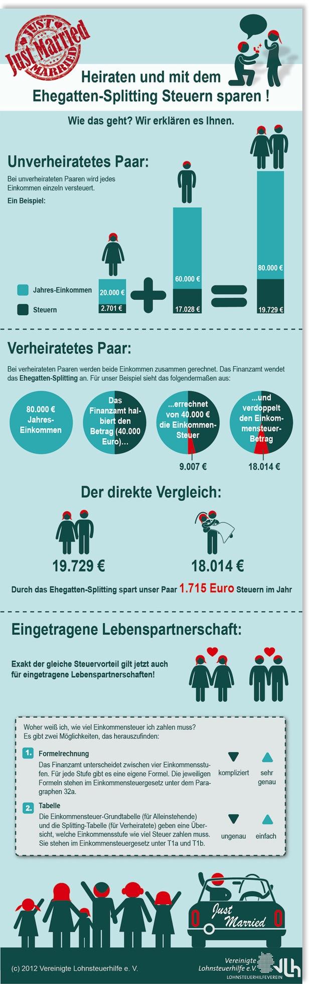 Photo of Ehepaare und Lebenspartner: Gehalt hat sich geändert? Rechtzeitig Steuerklasse wechseln!