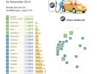 Tankmonat November: Der Benzinpreis sinkt und sinkt
