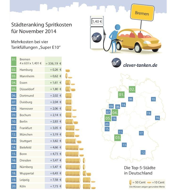 Photo of Tankmonat November: Der Benzinpreis sinkt und sinkt