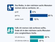 Randstad Arbeitsbarometer: Angst vor Jobverlust?
