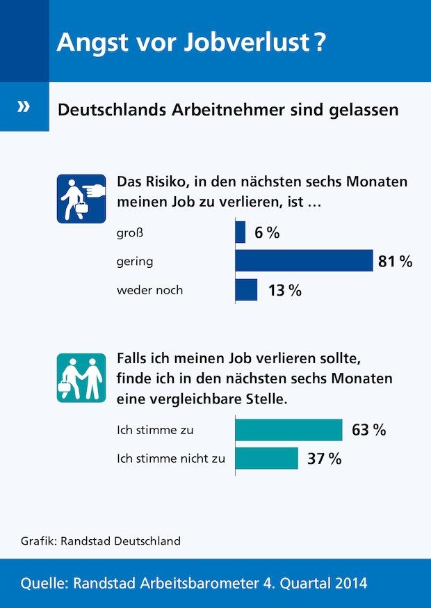 Photo of Randstad Arbeitsbarometer: Angst vor Jobverlust?