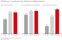 Quelle: Leila Kunstmann-Seik, Bain & Company Germany