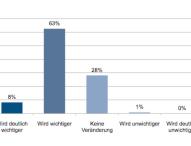 Studie: Der Industrie 4.0 fehlen die Chefs