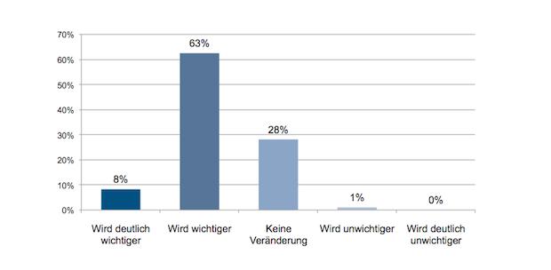 Photo of Studie: Der Industrie 4.0 fehlen die Chefs