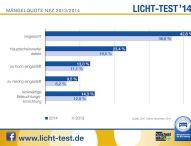 Licht-Test: Düstere Bilanz bei Nutzfahrzeugen