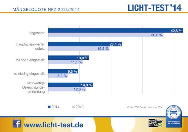 Photo of Licht-Test: Düstere Bilanz bei Nutzfahrzeugen