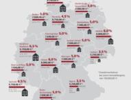 NRW erhöht kurzfristig die Grunderwerbsteuer um 30 Prozent