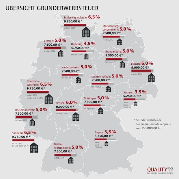Photo of NRW erhöht kurzfristig die Grunderwerbsteuer um 30 Prozent