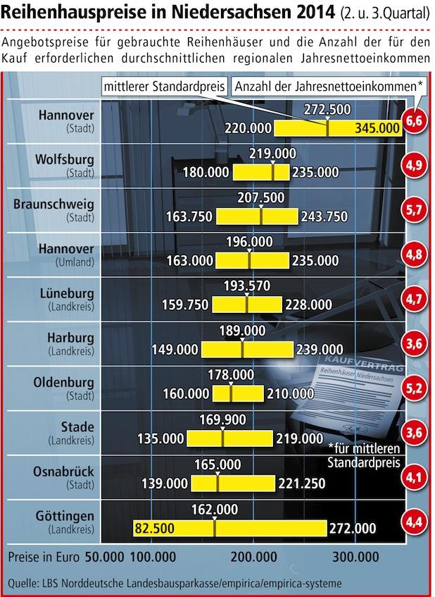 Bild von Reihenhauspreise in Niedersachsen im Aufwind