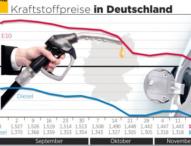 Kraftstoff-Preise: Benzin so billig wie seit vier Jahren nicht mehr