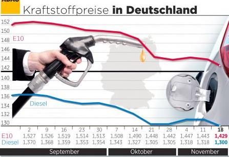 Bild von Kraftstoff-Preise: Benzin so billig wie seit vier Jahren nicht mehr