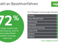 Sage Pay E-Commerce Benchmark Report 2015