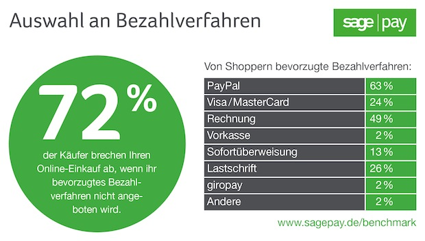Photo of Sage Pay E-Commerce Benchmark Report 2015