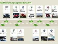 Positive Entwicklung für Erdgasfahrzeuge
