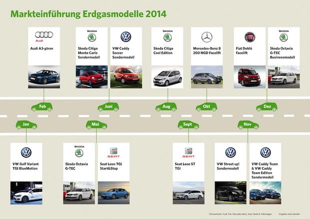 Photo of Positive Entwicklung für Erdgasfahrzeuge
