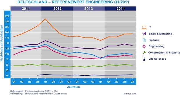 Photo of Hays-Fachkräfte-Index 4. Quartal 2014
