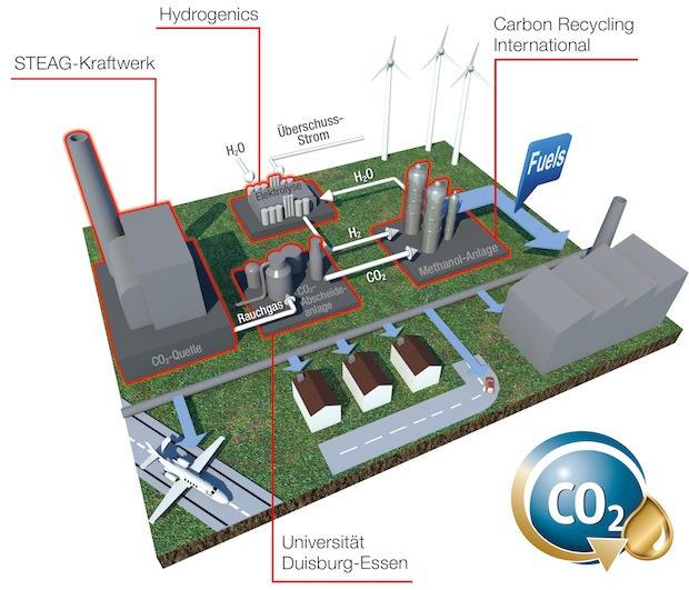 Photo of Kohlekraftwerk liefert Kohlendioxid für Methanolproduktion